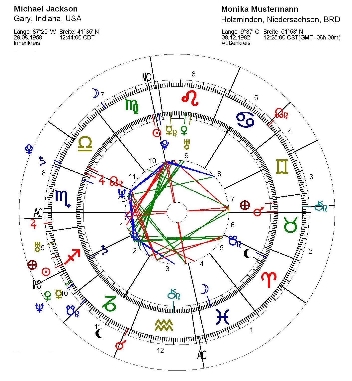astrologie passen du und dein star zusammen dein partner horoskop mit deinem promi idol. Black Bedroom Furniture Sets. Home Design Ideas